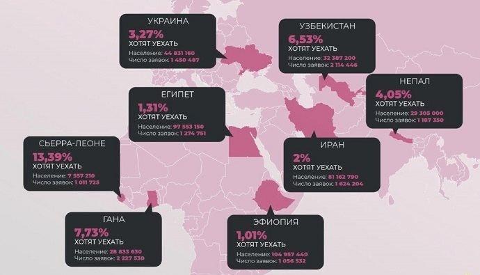 Какие страны отправляют больше всего заявок на лотерею грин-карт
