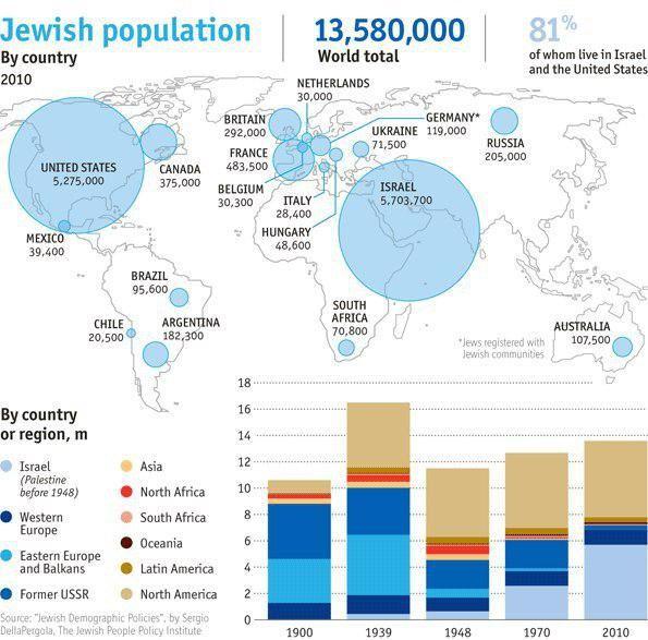 В каких странах живет больше евреев