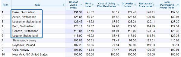 Стоимость жизни в Швейцарии