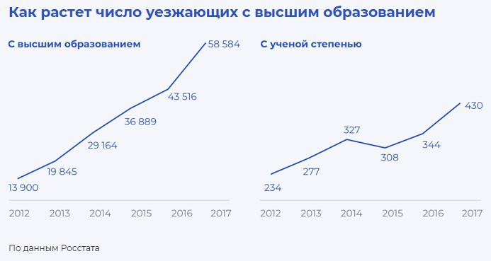 Иммиграция из РФ с высшим образованием