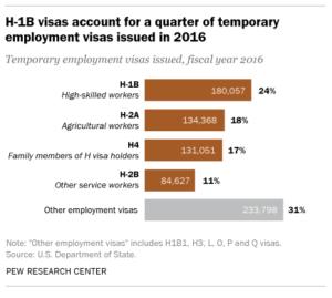 Рабочие визы в США категории H