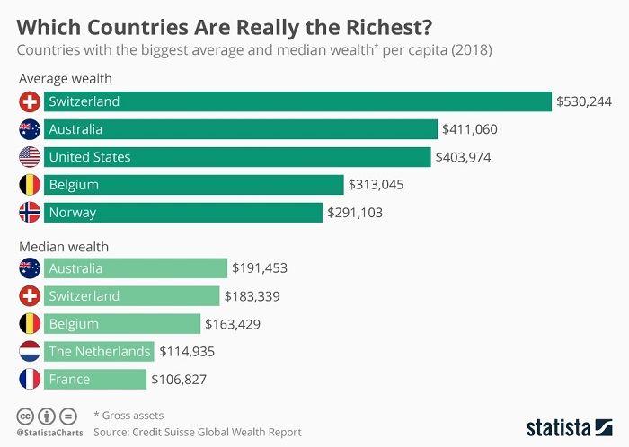 Австралия - мировой лидер по количеству богатства на душу населения