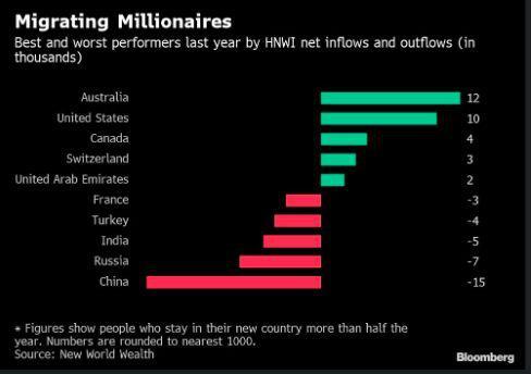 Иммиграция в Австралию для бизнесменов