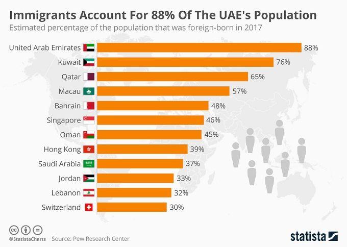 Процент иммигрантов в Дубае