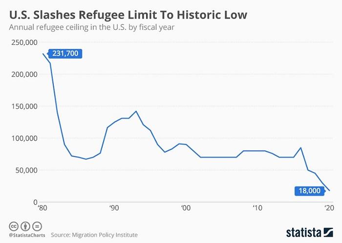 Политическое убежище в США: лимиты на приём беженцев