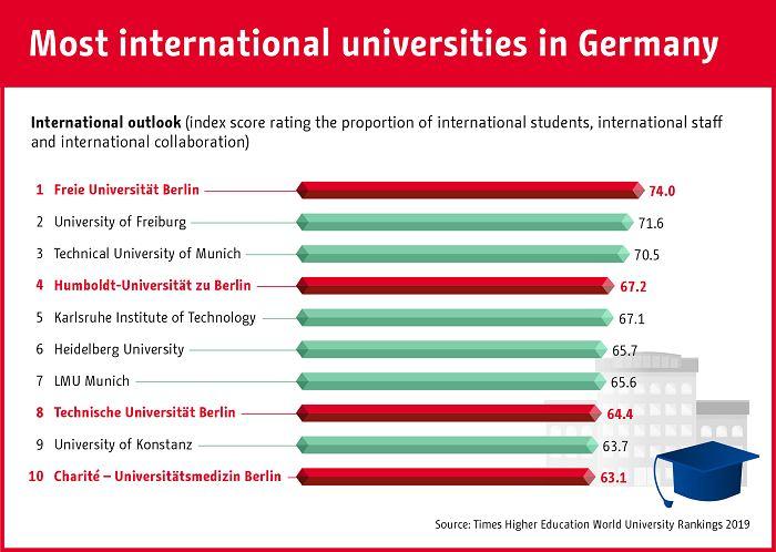 Сколько иностранцев учится в немецких вузах